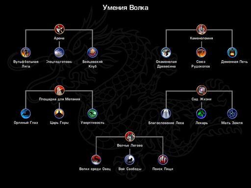 Battle Realms - Обзор классов в Battle Realms. Клан Волка. Здания