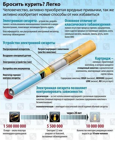 Как самые безопасные сигареты
