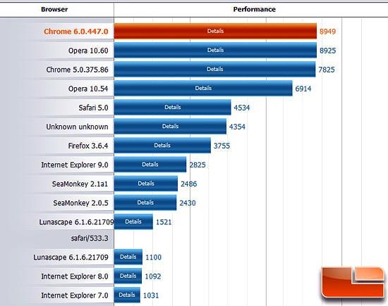 самые быстрые браузеры