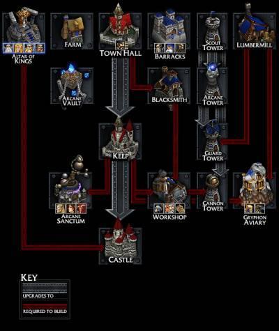 скачать мод на новые расы на Warcraft 3 Frozen Throne - фото 6