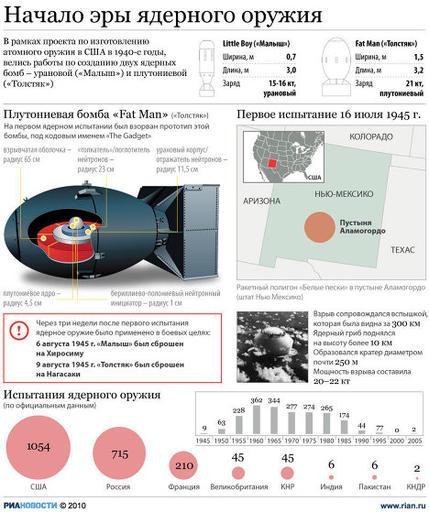 Практические работы по созданию атомной бомбы в рамках так называемого