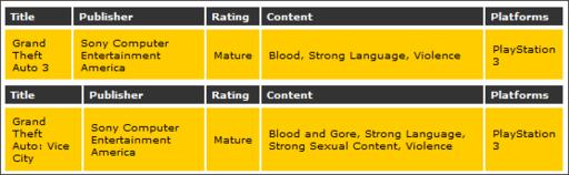 Grand Theft Auto: Vice City - GTA 3 и Vice City появятся на PSN в качестве PS2 Classics?