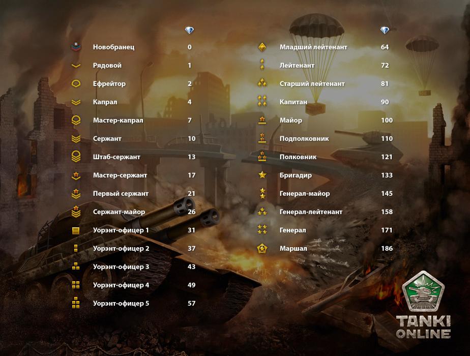 Игры танки онлайн, бесплатные игры танки