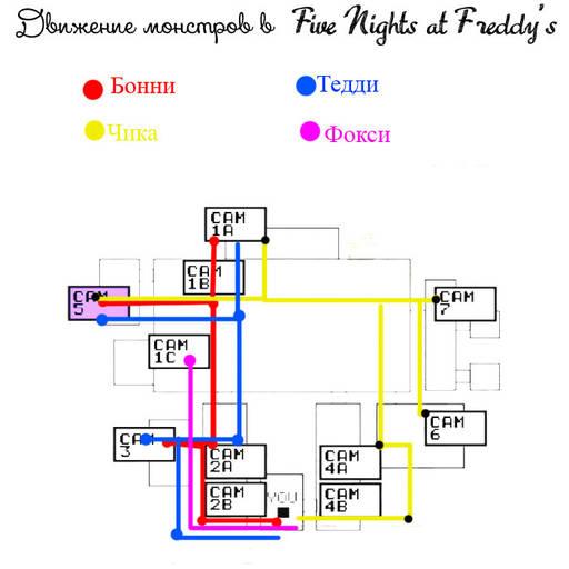 Five Nights at Freddy's: советы к прохождению (7 ночей)
