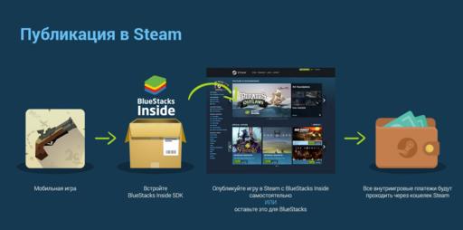 Цифровая дистрибуция - Мобильные игры станут доступны в Steam